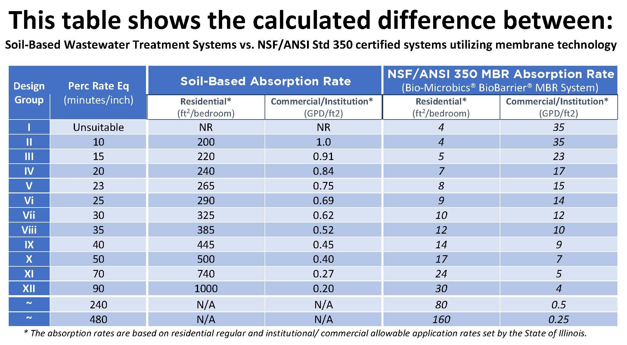 Soil_Suitability_table_Illinois